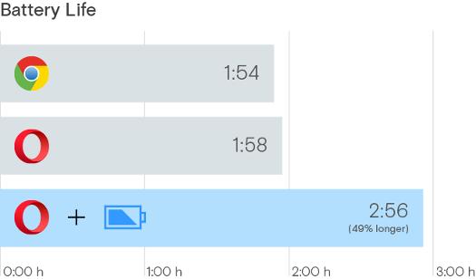 Opera browser Power Saving Mode